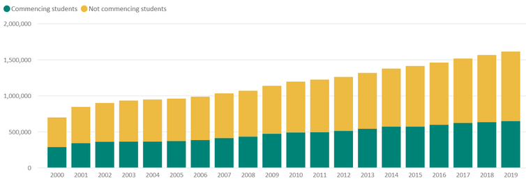 chart showing total Australian university enrolments from 2000 to 2019