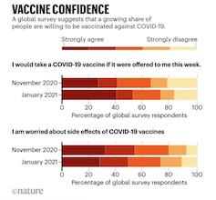 Confianza en la vacuna contra la covid-19