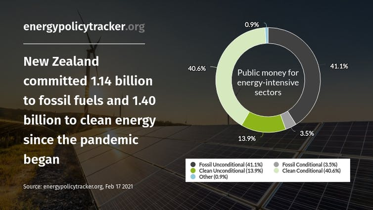 A pie chart which shows that New Zealand has committed $1.14 billion to fossil fuels and $1.14 billion to clean energy