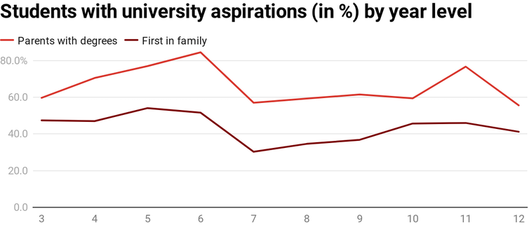 Chart showing percentages of first-in-family university students and students whose parents have degrees that spire to go to university