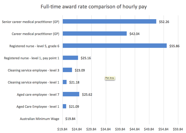 Graph of full-time pay for aged-care workers