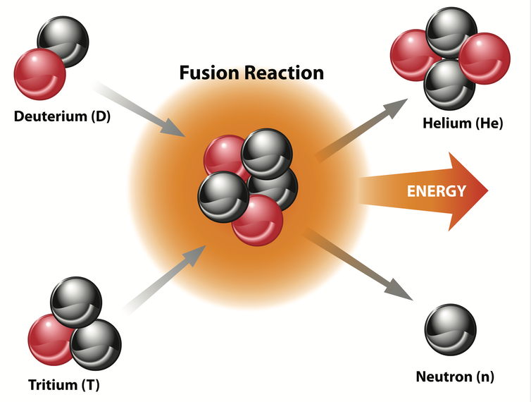 A diagram showing deuterium and tritium going into a fusion reaction, with helium, neutrons and energy coming out of it.
