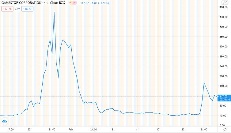 GameStop share price chart
