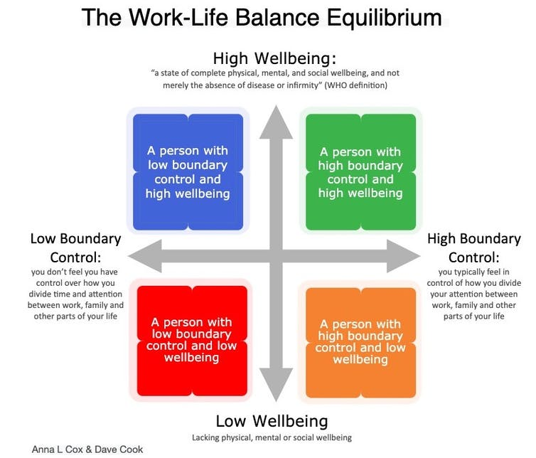 Infographic of wellbeing and boundary control.