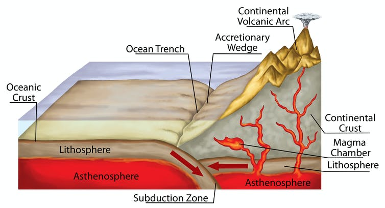 Diagram of subduction.
