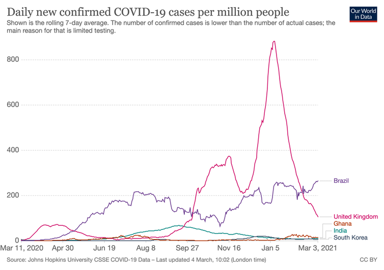 A graph showing coronavirus case numbers for the UK, Brazil, India, South Korea and Ghana