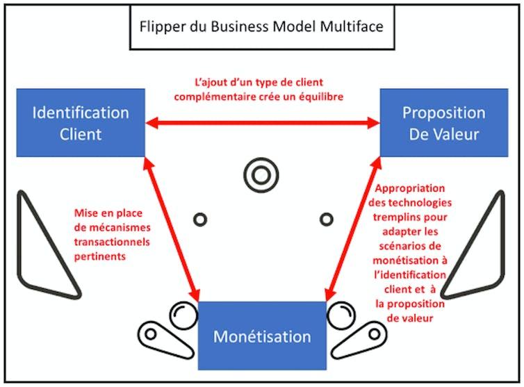 Sites de rencontres : comparatif business des sites (2/3)