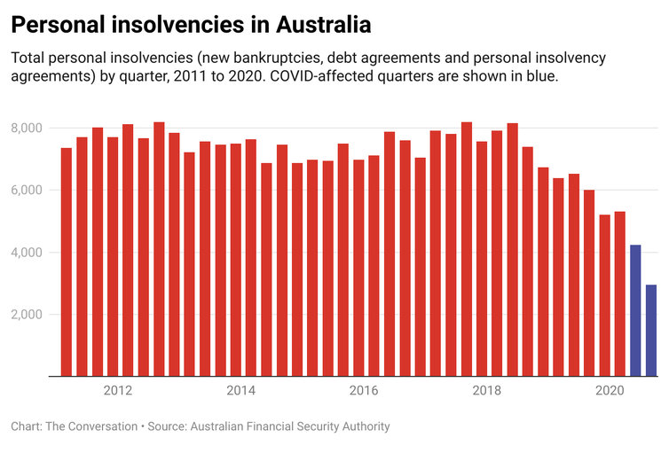 Graphic showing personal insolvencies in Australia 2011 to 2020.
