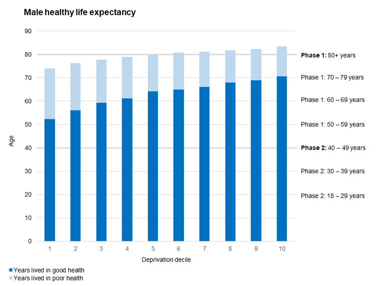 Bar chart showing that less deprived groups on average have a higher life expectancy and more years of healthy life