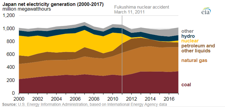 A graph depicting Japan's energy mix 2000-2017.