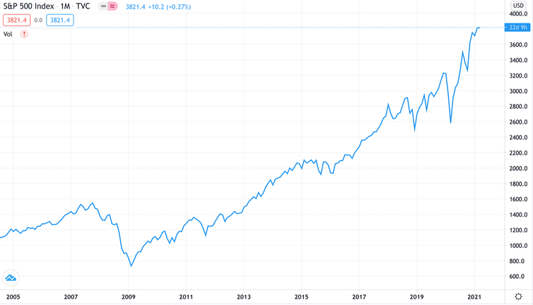 S&P 500 from 2006-2021