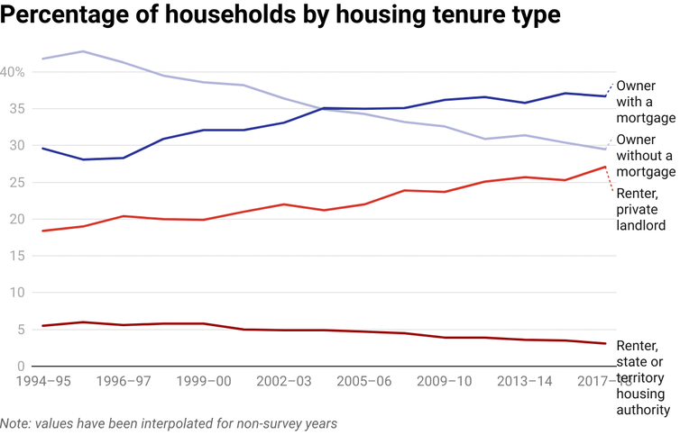 chart showing changes in proportions of households by tenure type
