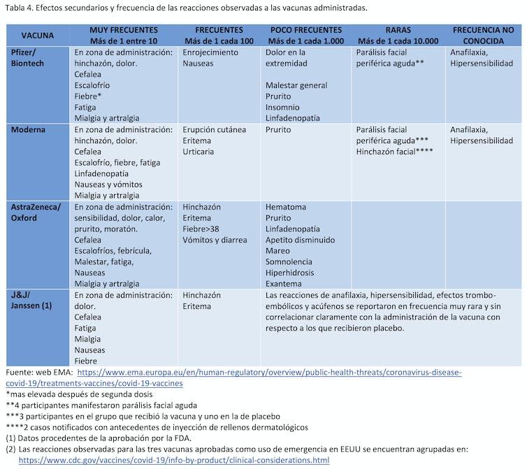 Eficacia y efectos secundarios de las cuatro vacunas ...