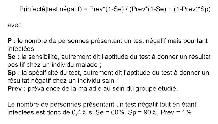 Calcul : P = Prev*(1-Se) / (Prev*(1-Se) + (1-Prev)*Sp) = 4/1000, avec P : le nombre de personnes présentant un test négatif mais pourtant infectées ; Se : la sensibilité du test (60 %) ; Sp : la spécificité du test (90 %) ; Prev : prévalence de la maladie (1 %)