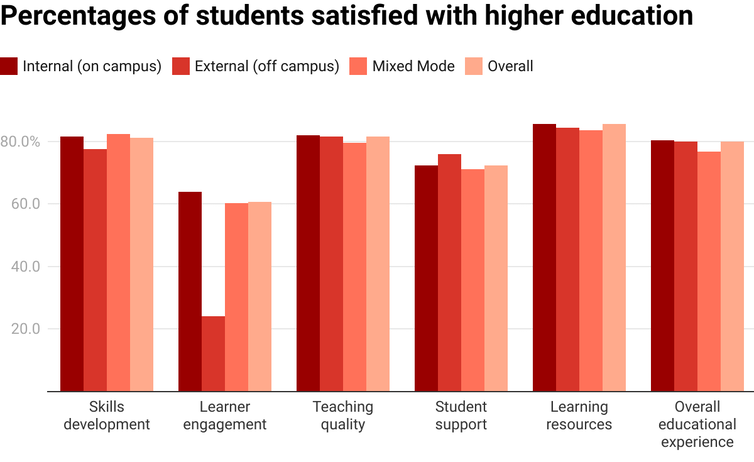 Chart showing student satisfaction with key aspects of higher education