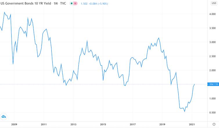 Ten year chart of price of ten-year US treasury yields