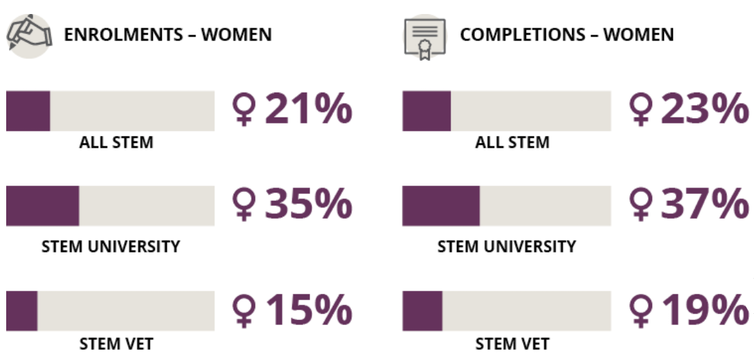 chart showing proportions of female students in STEM courses