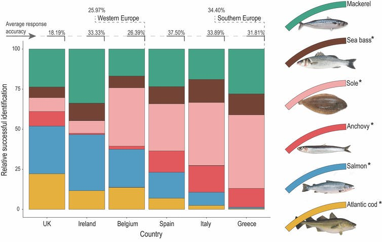 A bar chart comparing cross-country recognition of six different fish species.