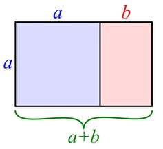 A graphic depiction of the golden rectangle, with the sides labeled.