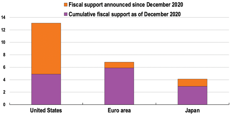 Graph showing US fiscal support as a percentage of GDP much bigger than that of the euro area and Japan