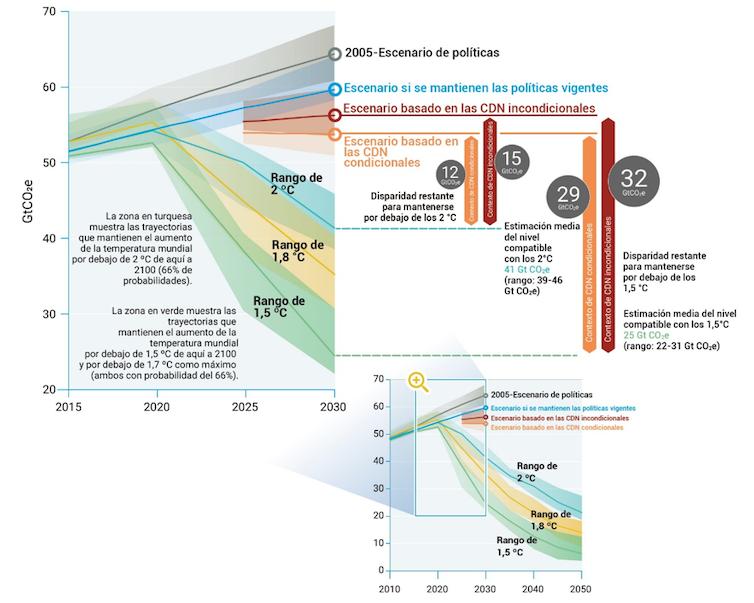 Gráfico con colores que muestra los distintos escenarios según las reducciones y compromisos adquiridos