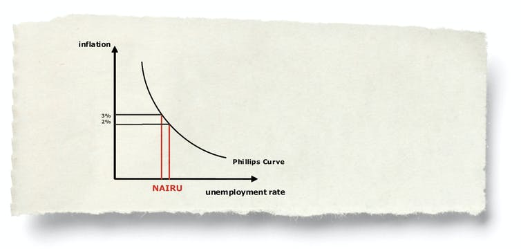 It's great to want wage growth, but the way we're going about it could stunt the recovery