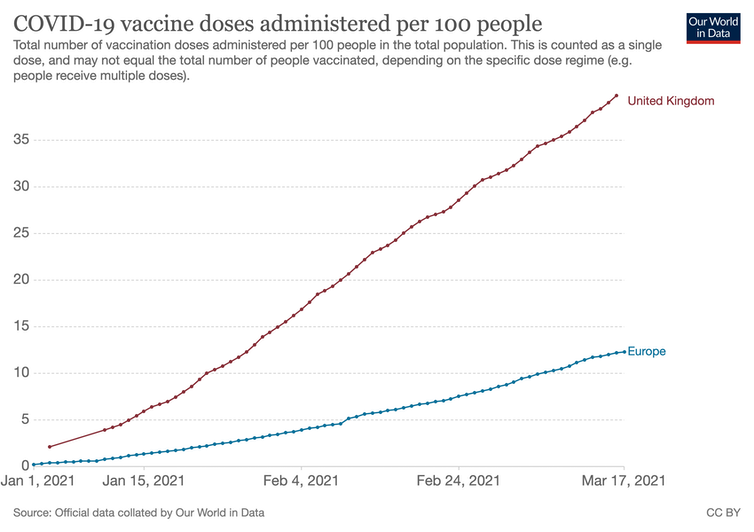 Graph showing number of vaccinations in the UK and Europe