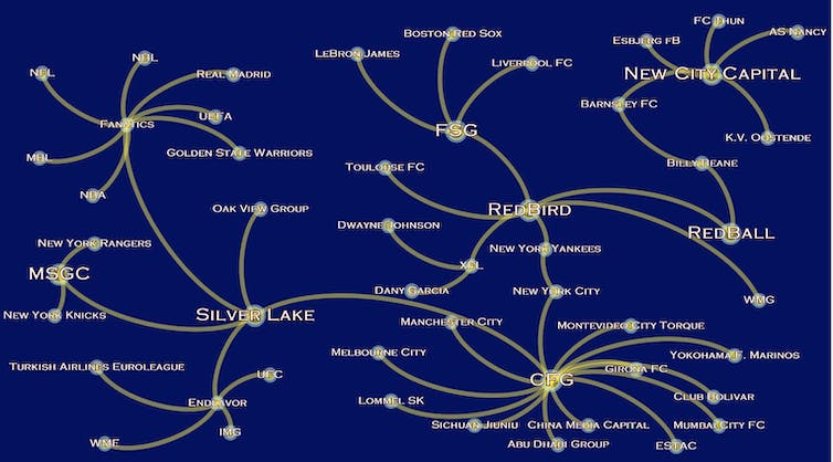 A graphic illustrating the links between private equity and sports clubs