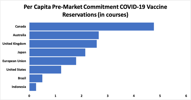 Pre-market commitments for COVID-19 vaccines, per capita (in courses)