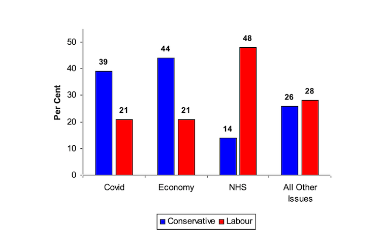 A graph showing that voters trust the Conservatives more when it comes to handling COVID and the economy but Labour more when it comes to the NHS.