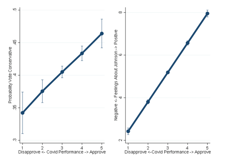 A graph showing that voters are more likely to plan to vote Conservative if they approve of the way the government has handled the crisis.