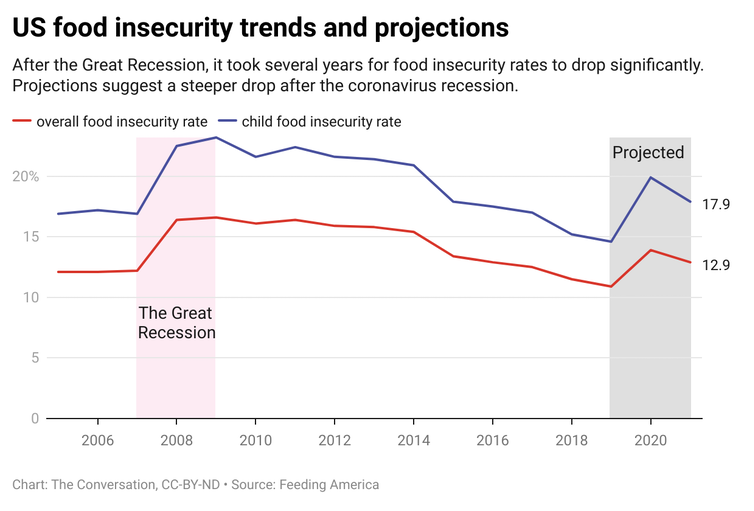 US food insecurity trends and projections