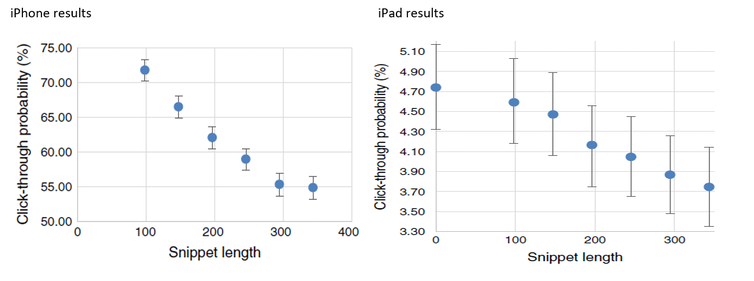 Side-by-side range graphs showing the rate of click-through from social media for stories displayed on iPhone, left, and iPad, right.