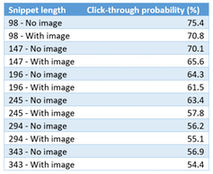 Table showing the percentage likelihood of readers clicking through to a news website from a snippet of a story displayed on a news aggregator.