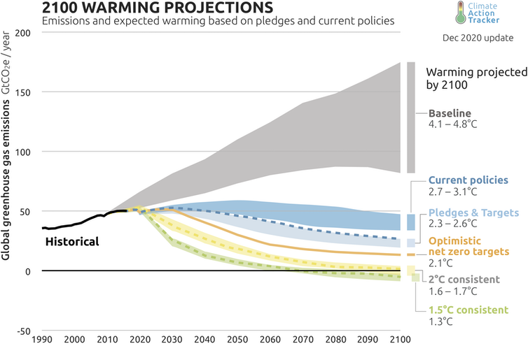 Chart of global warming pathways