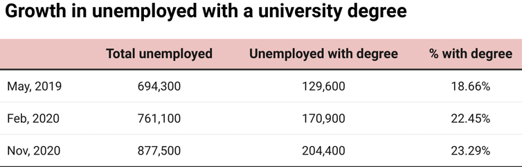 Chart showing proportions of unemployed people with degrees, May 2019 to Nov 2020