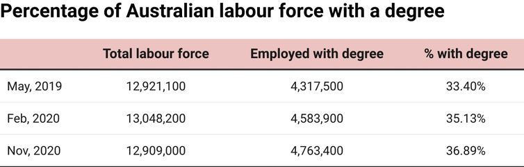 Chart showing total labour force numbers and numbers and percentages of employees with degrees