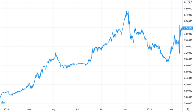 Graph of lira vs US dollar