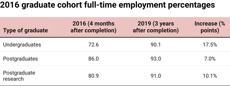 Chart showing the percentages of 2016 graduates with full-time employment at 4 months and 3 years after completion