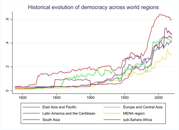 Graph showing gradual increase in democratic institutions in different world regions.
