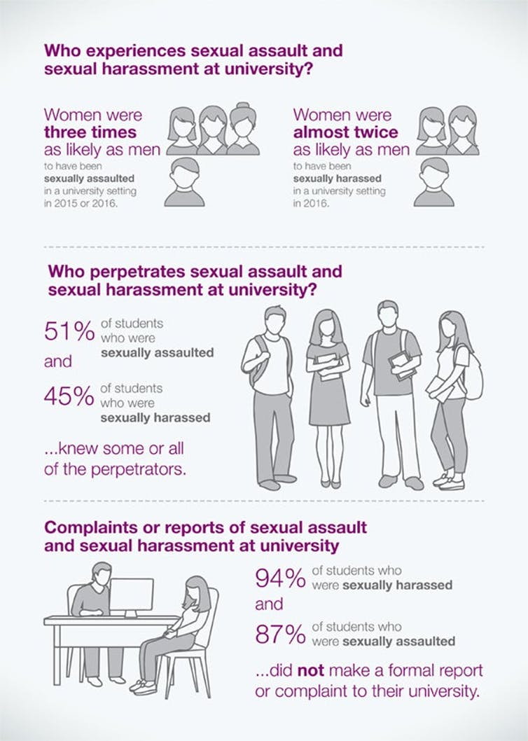 Chart showing who experiences and who perpetrates sexual assault and harassment at university and proportion of incidents that are reported