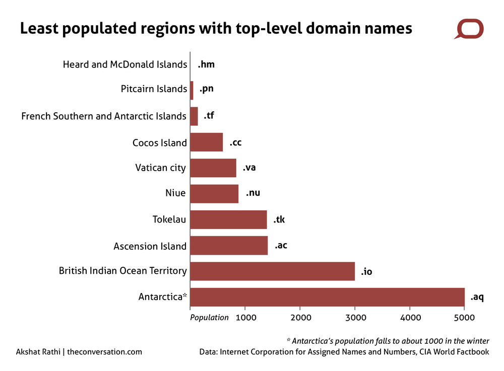 Ten tiny places that have their own domain names