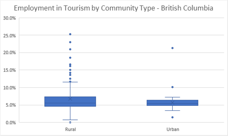 A graph shows Employment in Tourism by Community Type in B.C.