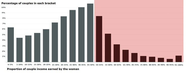 A shocking statistical fact that will change the way you think about the gender pay gap