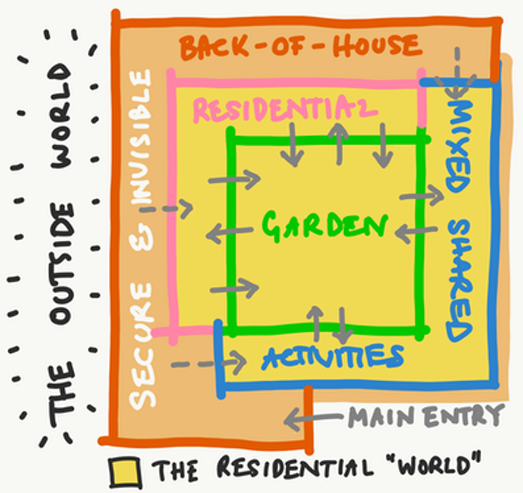 A simplified plan of an aged-care facility
