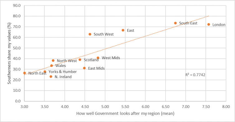 A graph showing that negative feelings about how Westminster treats a region correlate with feelings of estrangement from southerners.
