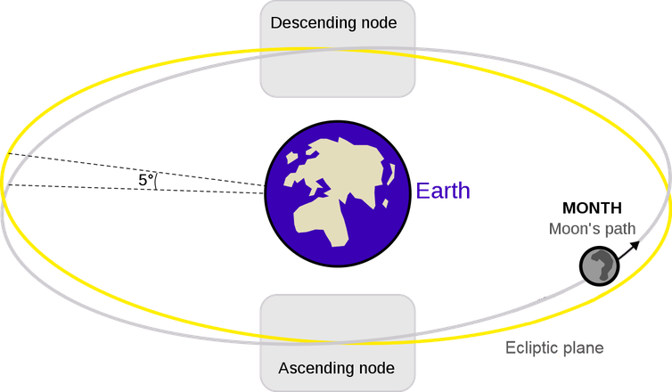 An illustration of the moon's path crossing the ecliptic plane