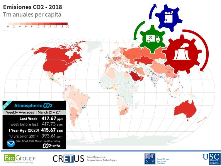 Figura 1. Emisións de CO₂ per cápita no mundo. Os tres sectores principais de emisión: enerxía, transporte e alimentación. Gumersindo Feijoo. Gráfico do márgen inferior esquerdo, de CO2. Earth. Imaxe achegada polo autor.