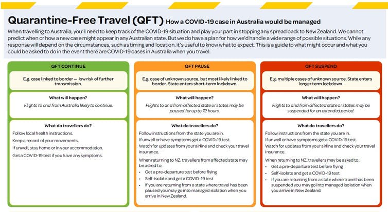 graphic to explain how trans-Tasman travel will be managed