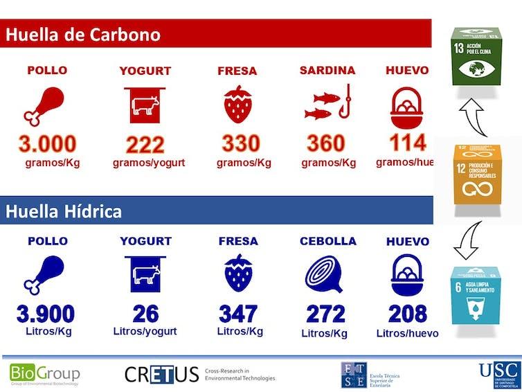 Figura 2. Pegada de carbono e pegada hídrica dalgúns dos alimentos que forma parte do carro típico de compra español. Gumersindo Feijoo. Imaxe achegada polo autor.